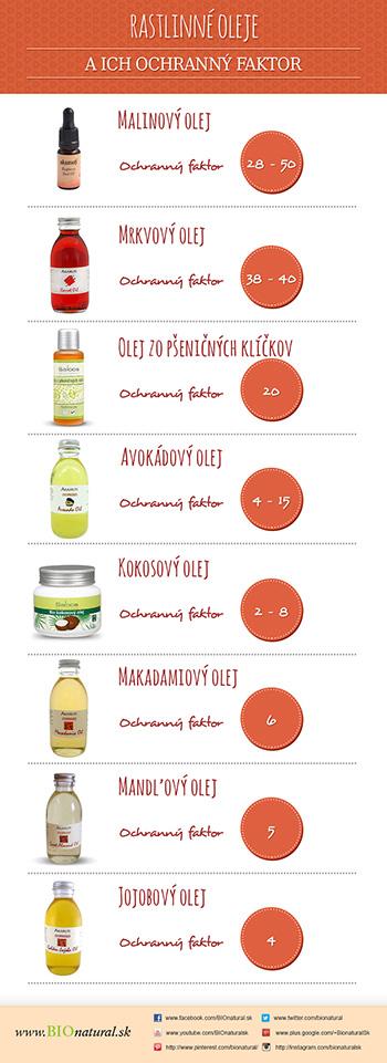Rastlinné oleje a ich ochranný faktor